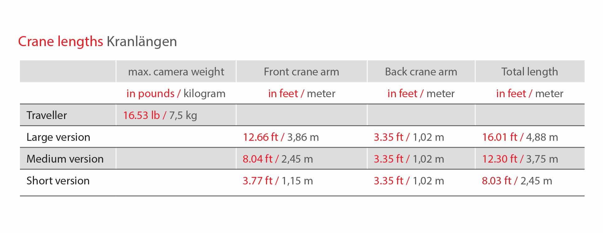 abc-products-traveller-crane-technische-daten